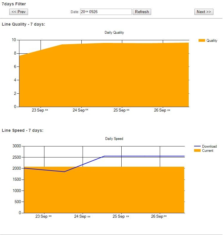 Almms 7days Graphs